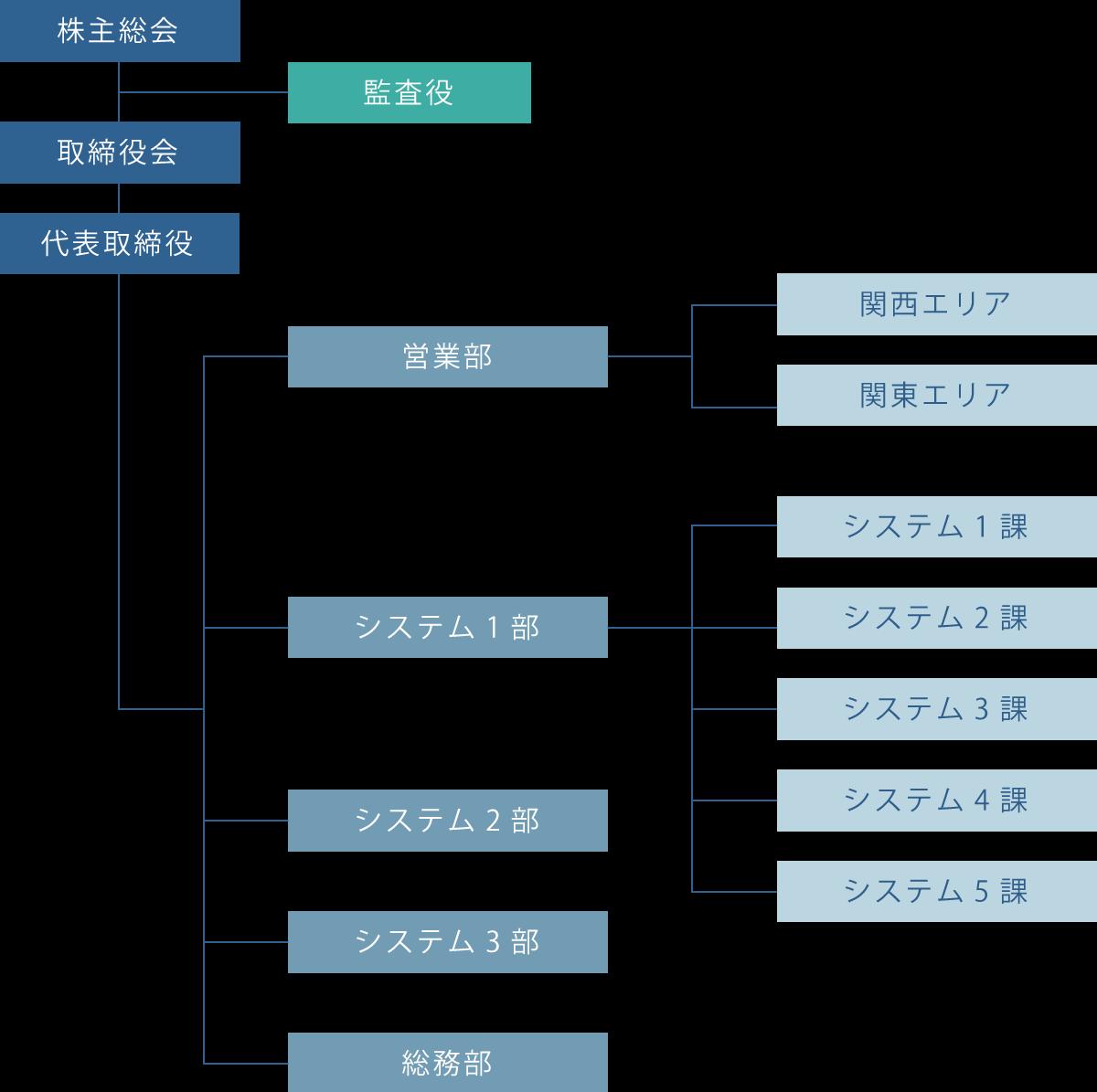 ディアシステム株式会社 34期 組織図