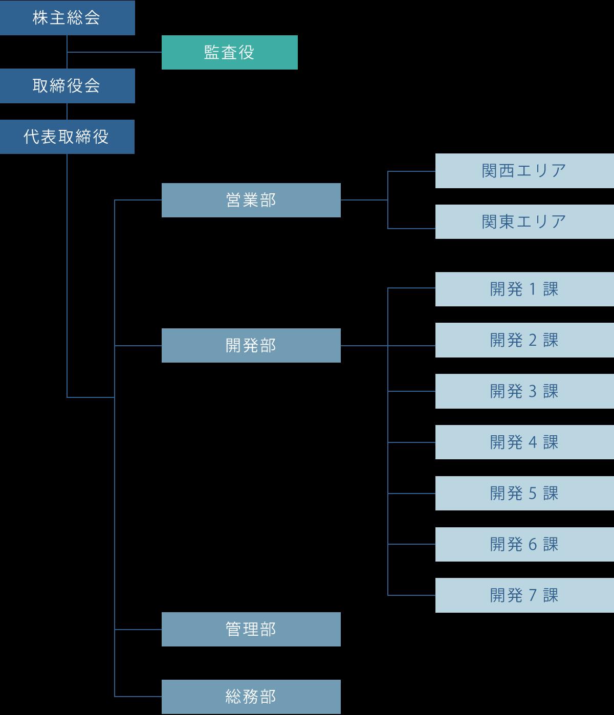 ディアシステム株式会社 35期 組織図